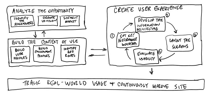 UX Workflow is Good for Business