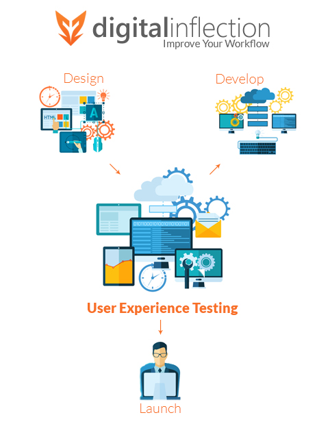 Improve Your Workflow by hiring Digital Inflection to implement User Experience into your Product Lifecycle
